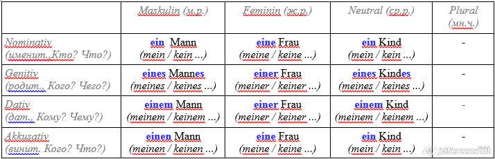 Таблица падежей и правила склонений имён существительных с падежными окончаниями