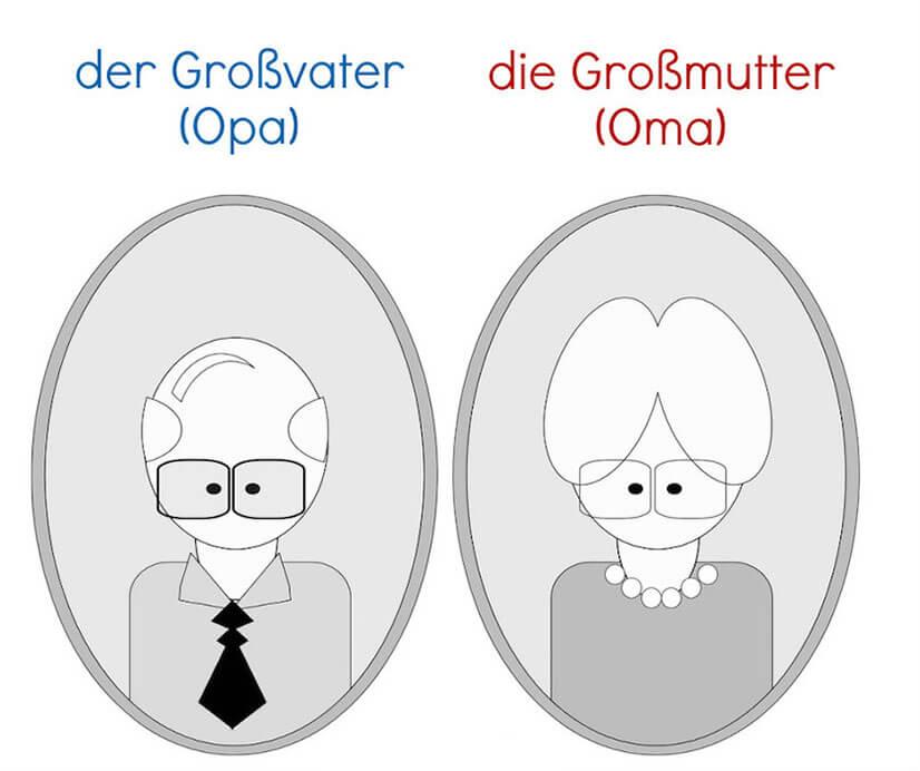 Краткий рассказ о семье на немецком - топик для изучения