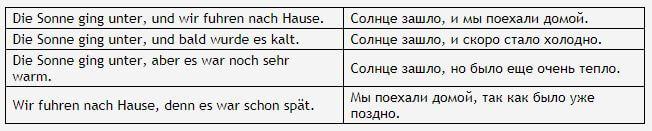 Как определить сложносочиненное предложение - схема и примеры