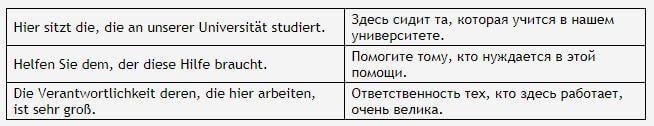 Указательное местоимение - примеры предложений и форм слова