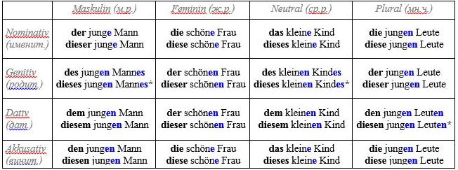 Спряжение имен прилагательных в немецком языке
