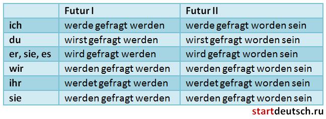 Пассив в немецком языке