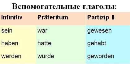 Основные формы глагола в немецком языке