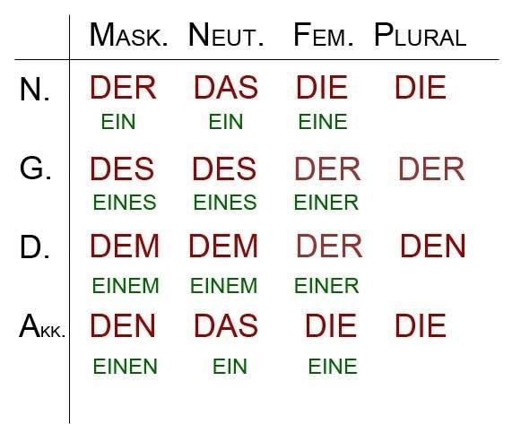 Падежи в немецком языке